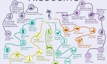 35 HABITS MOST PRODUCTIVE PEOPLE DO